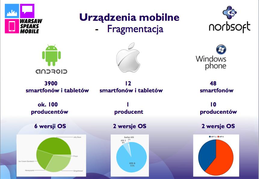 fragmentacja_mobilnych_OS