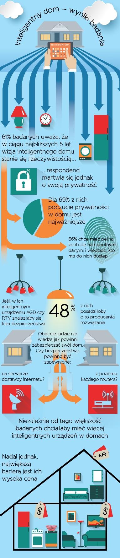 Inteligentny dom - infografika