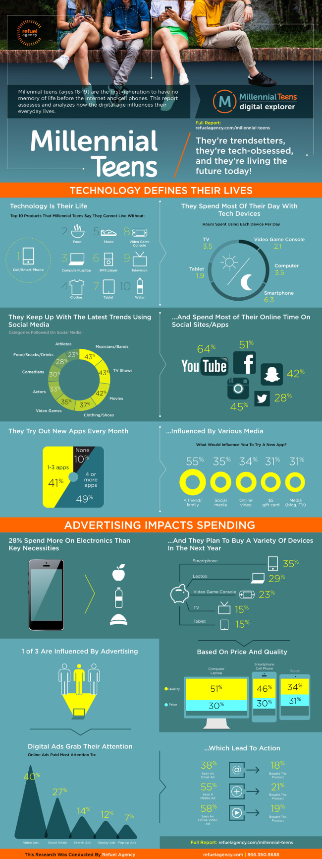 Millenialsi - infografika