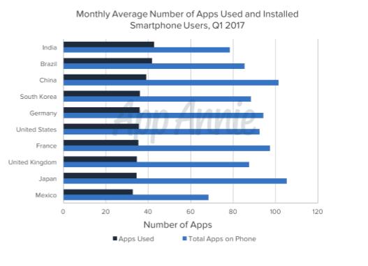 Miesięczna średnia ilość wykorzystywanych lub zainstalowanych aplikacji