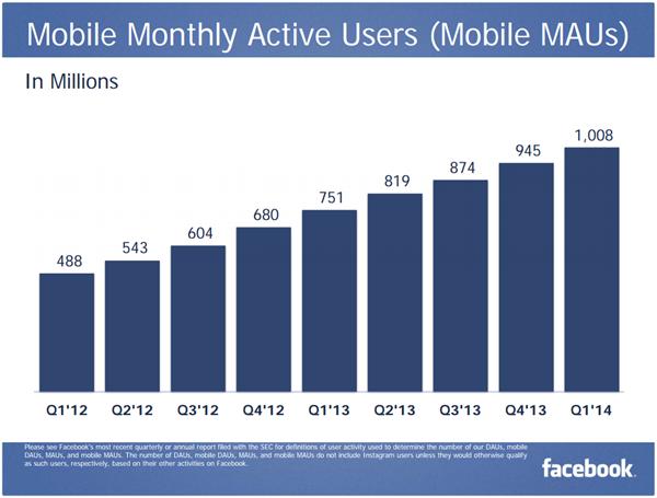 Mobile-MAU-Q1-2014