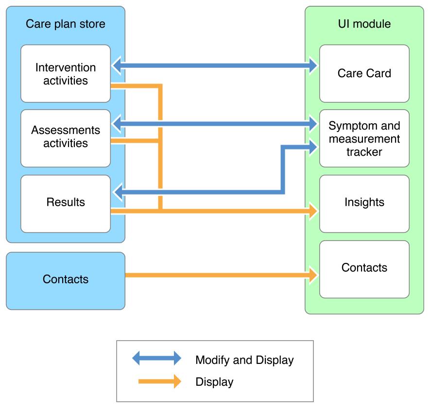CARE KIT - diagram