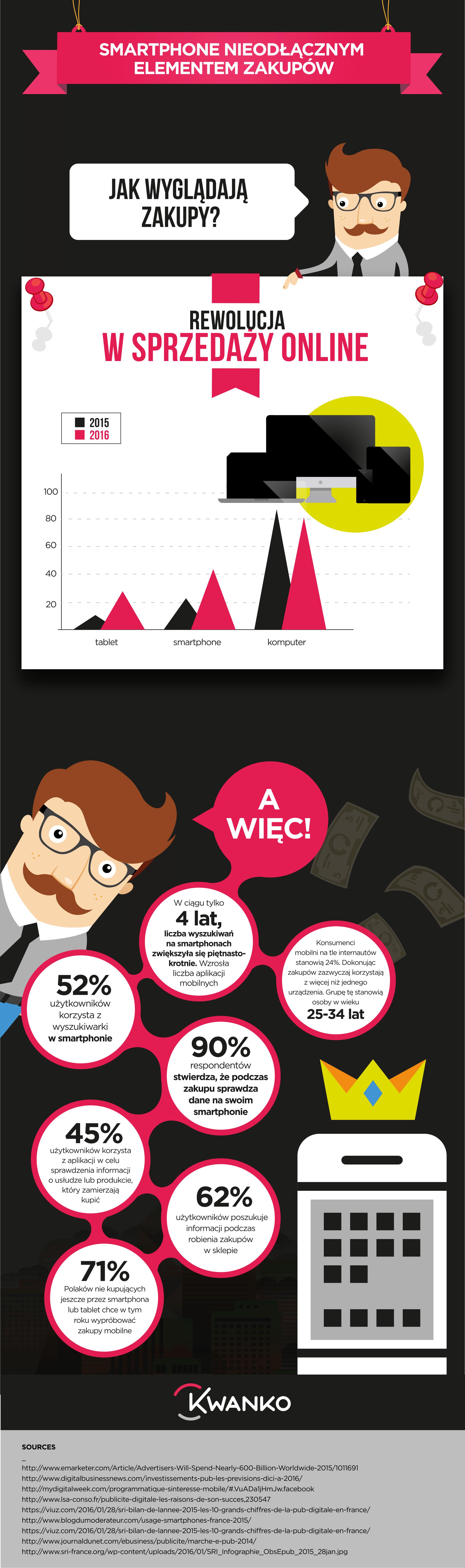 infografika_smartphone-na-zakupach_grupa-kwanko-1